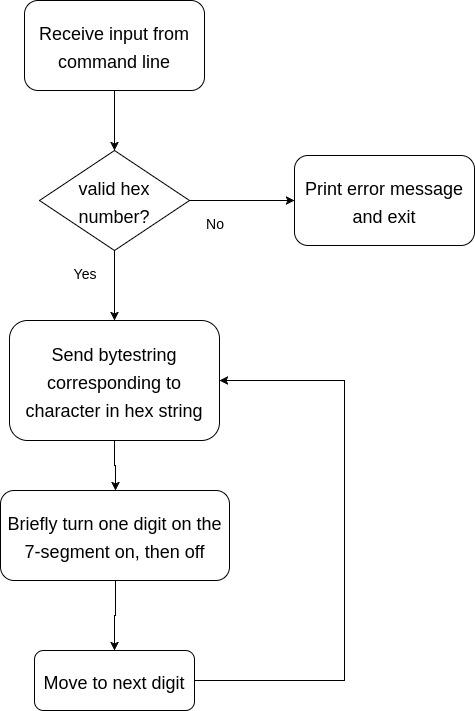 block diagram of 7 segment display controlling a 7-segment display | onion omega2 starter kit logic diagram 7 segment display #4