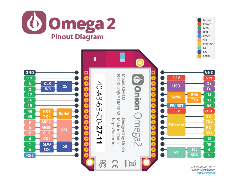Using the Omega's GPIOs | Onion Omega2 Documentation