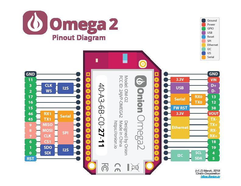 omega2-pinout-diagram