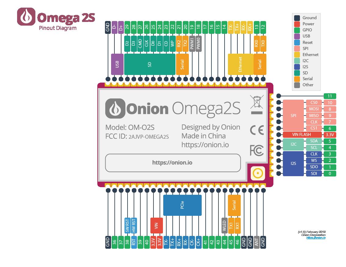 omega2s pinout