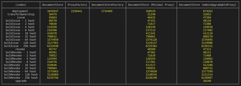 Document Store - 文档存储