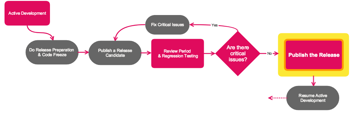 Release Candidate Process Diagram