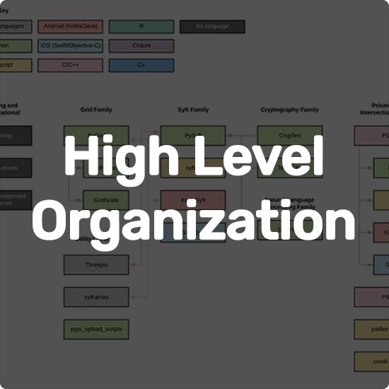 High Level Organization