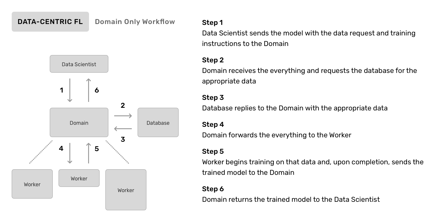 Domain-only DCFL