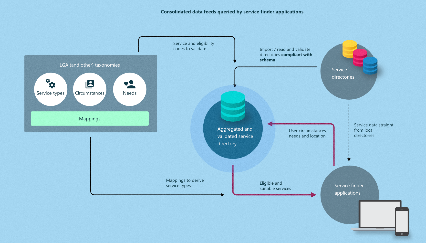 Consolidated data feeds queried by service finder applications
