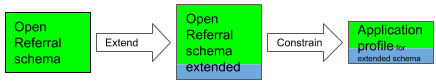 Schema extension and constraint