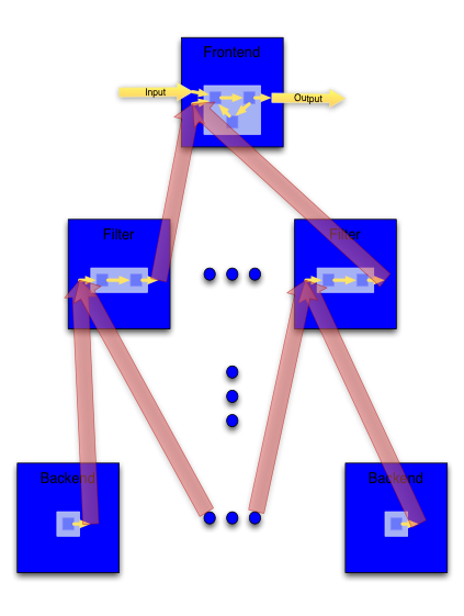 Distributed Network Diagram