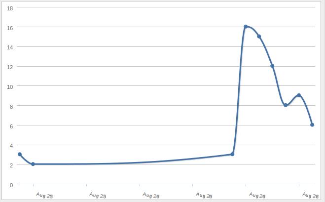 ustream-stats