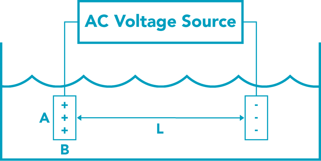 Electrical Conductivity Measurement : Public lab conductivity sensing