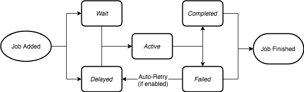 bull-lifecycle-diagram