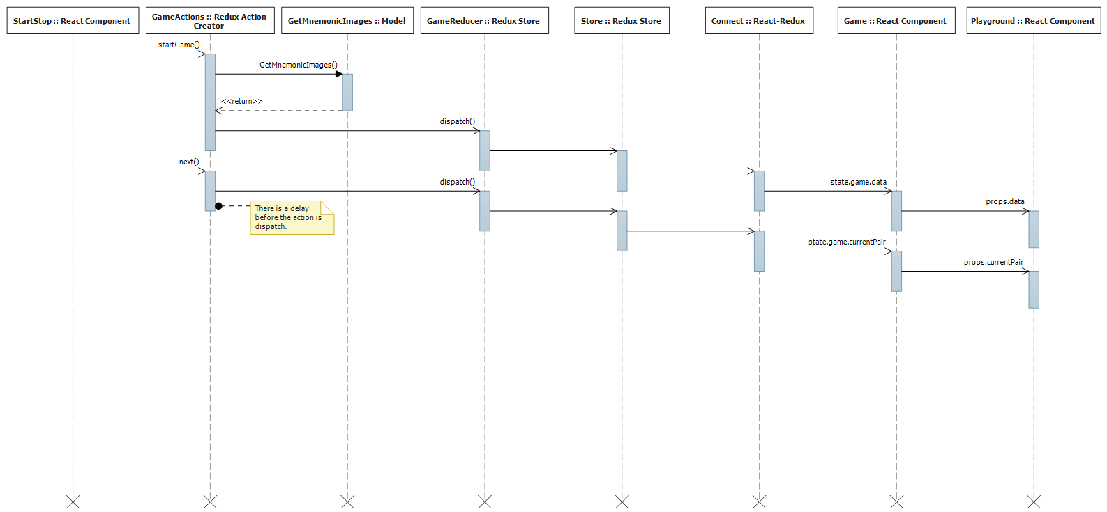 Comparison between the old and new app architecture oskar klintrot start game sequence diagram ccuart Gallery