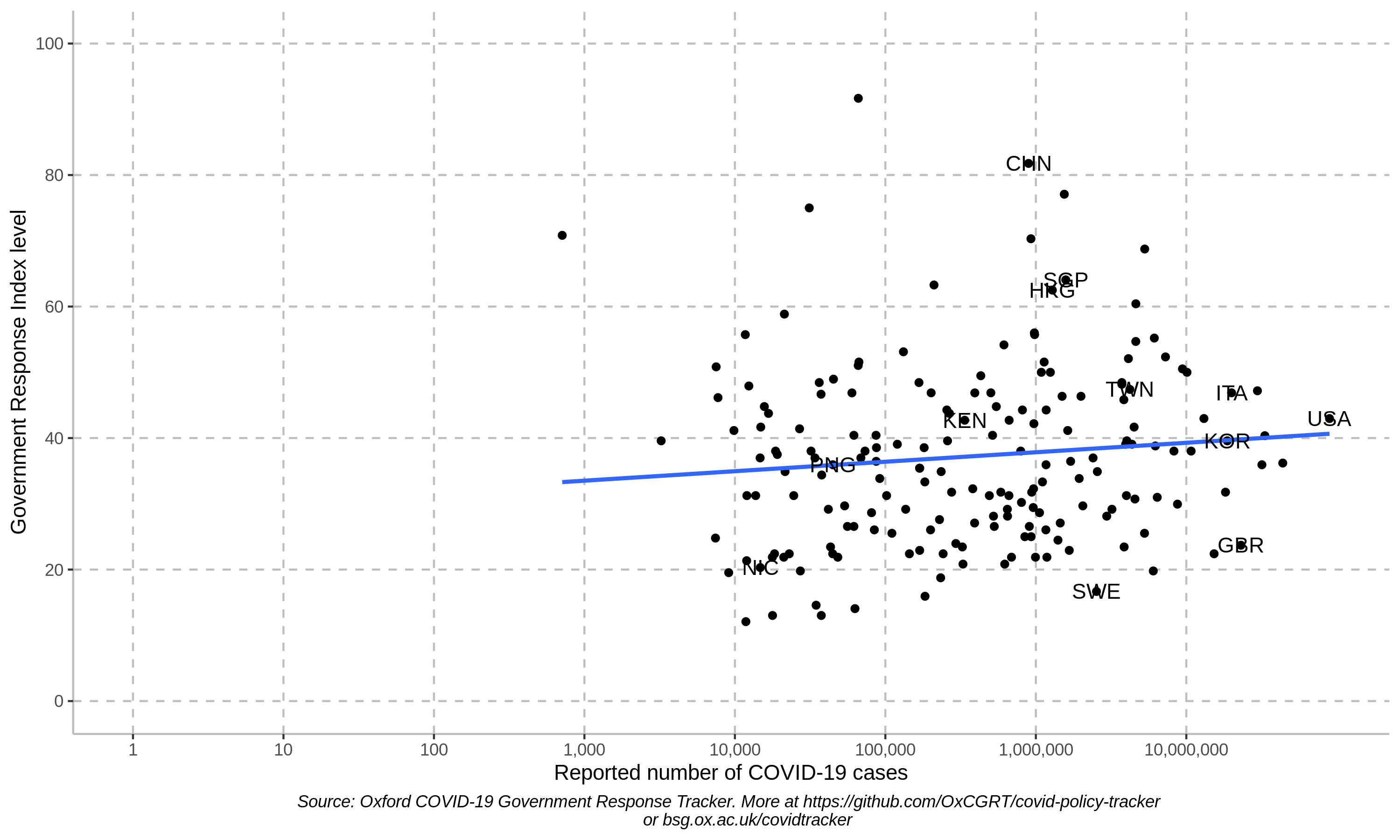 Relationship between number of COVID-19 cases and government response