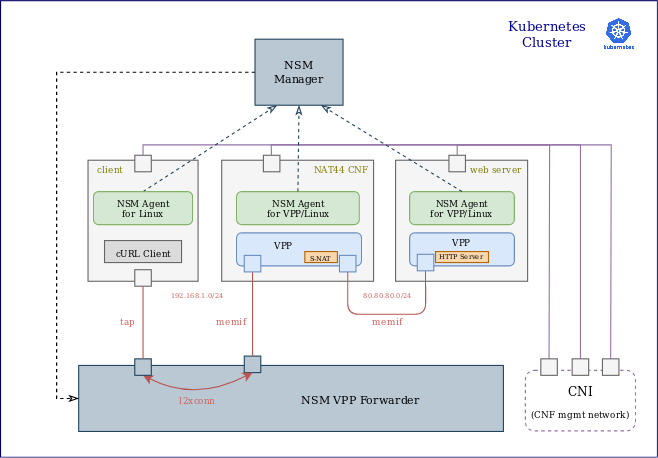 Network Service Mesh Manager Architecture