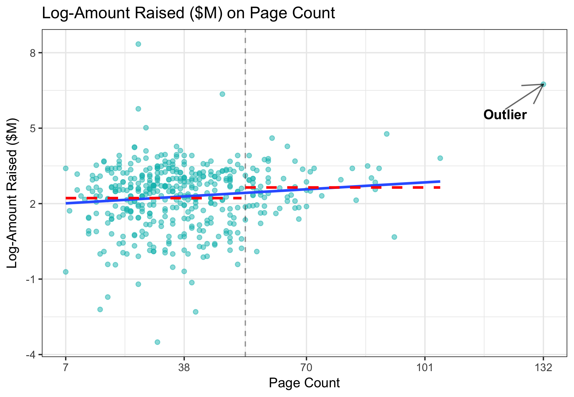 log_amt_raised_on_page_count.png