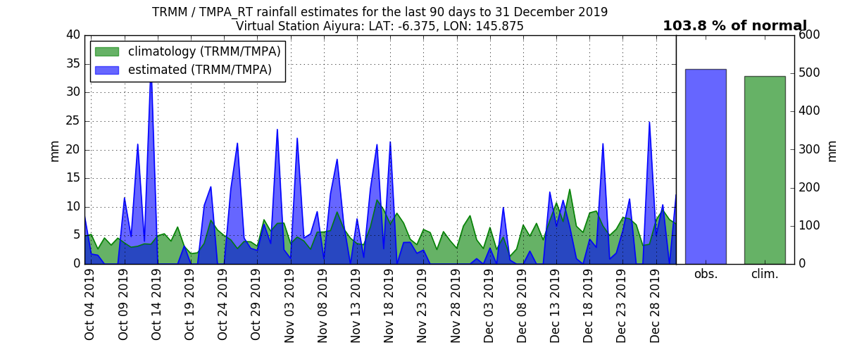 anomalies (in mm/day) for the last 90 days for Aiyura