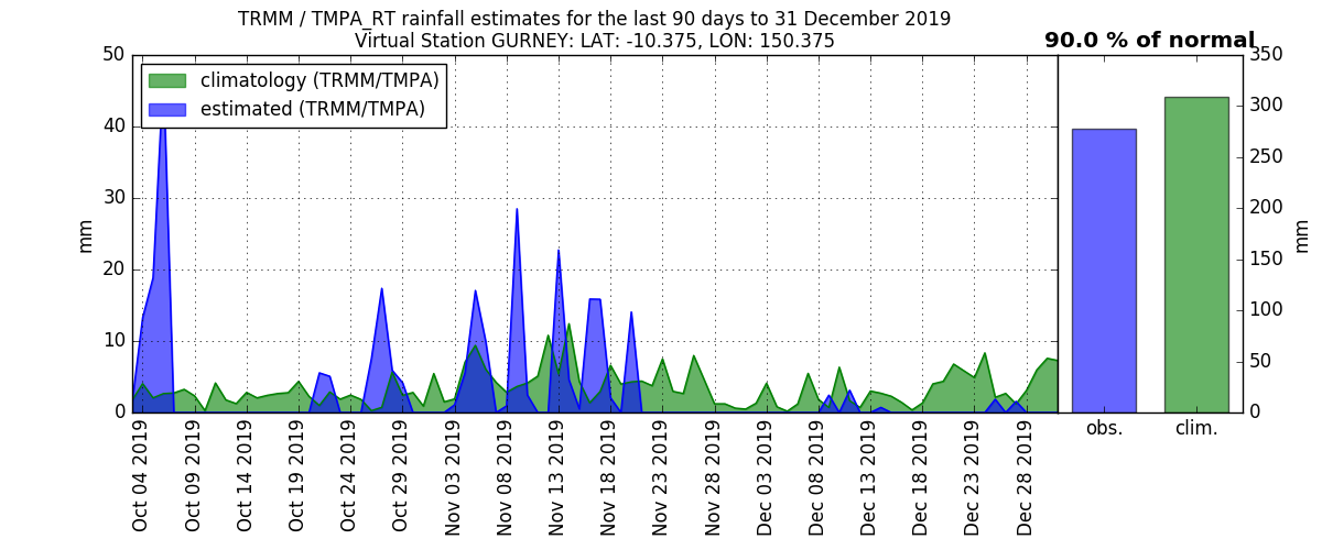 anomalies (in mm/day) for the last 90 days for GURNEY