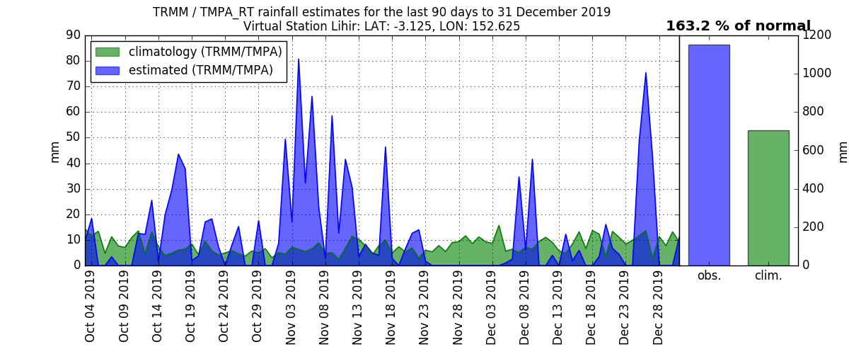 anomalies (in mm/day) for the last 90 days for Lihir