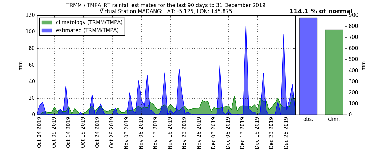 anomalies (in mm/day) for the last 90 days for MADANG
