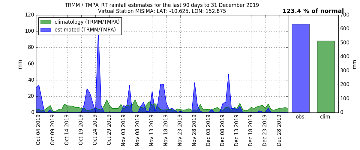 anomalies (in mm/day) for the last 90 days for MISIMA