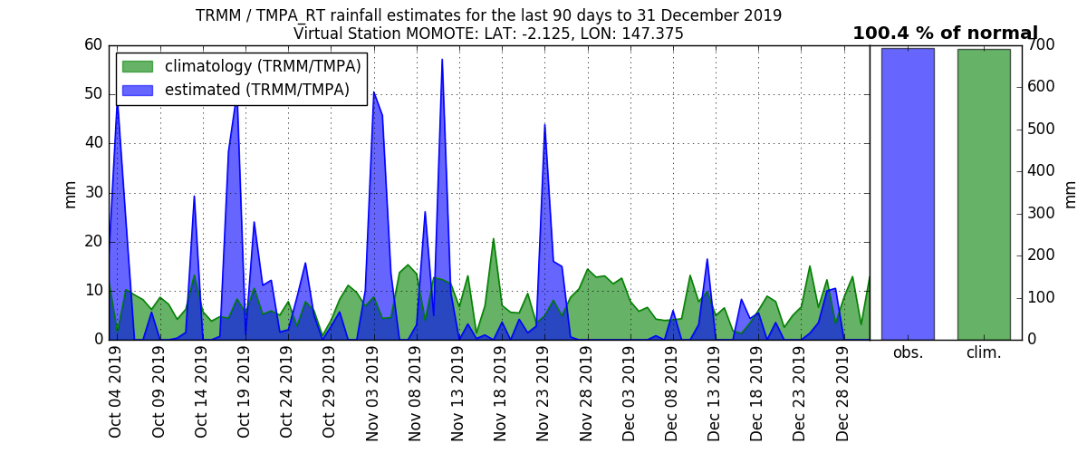 anomalies (in mm/day) for the last 90 days for MOMOTE