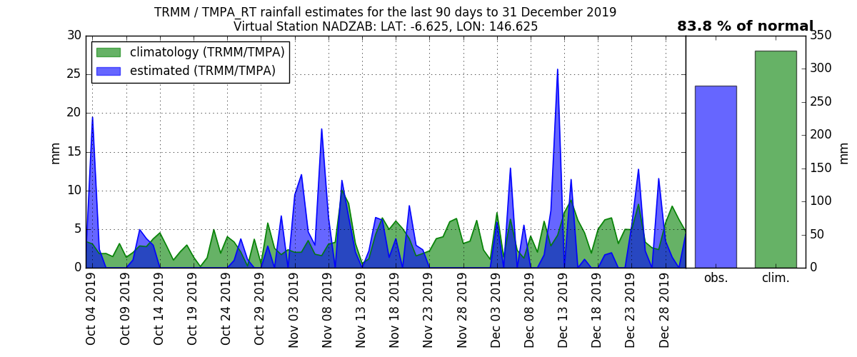 anomalies (in mm/day) for the last 90 days for NADZAB