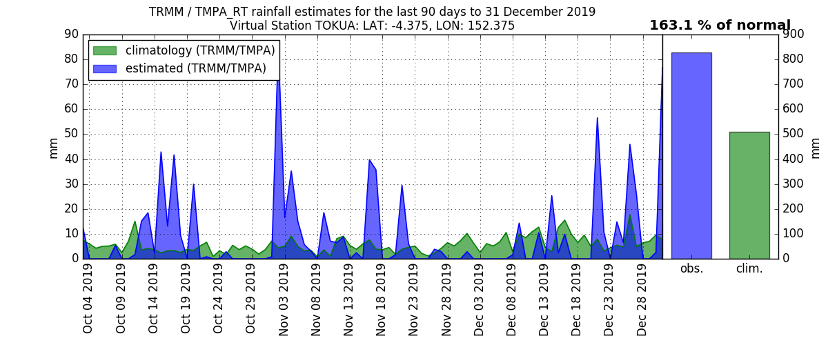 anomalies (in mm/day) for the last 90 days for TOKUA