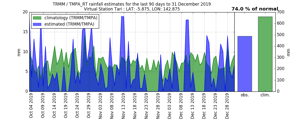 anomalies (in mm/day) for the last 90 days for Tari