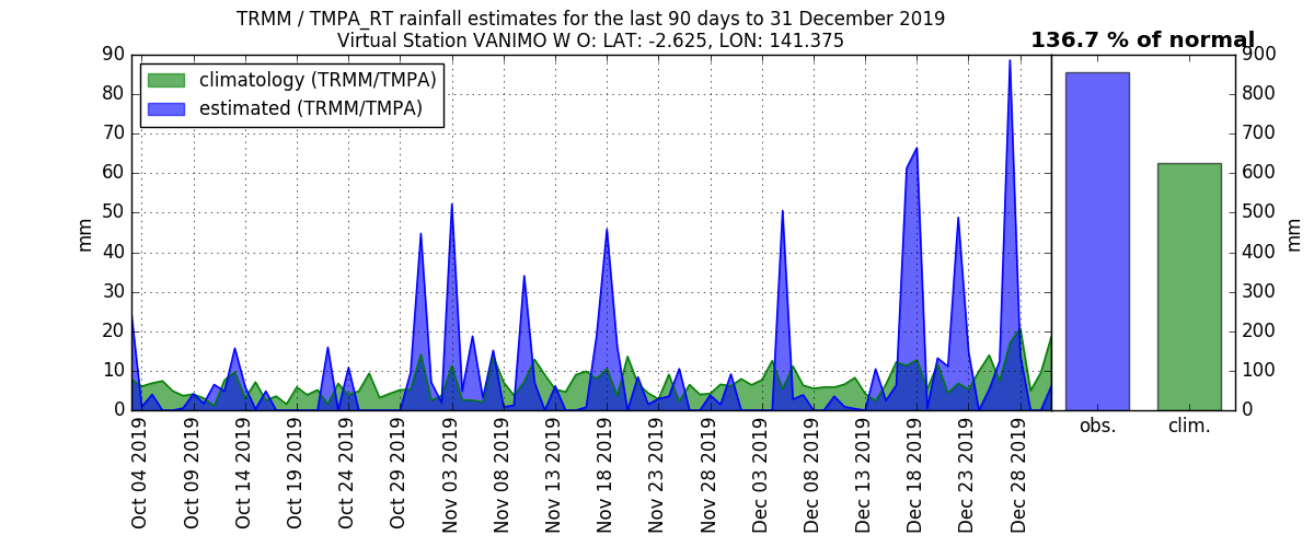 anomalies (in mm/day) for the last 90 days for VANIMO W O