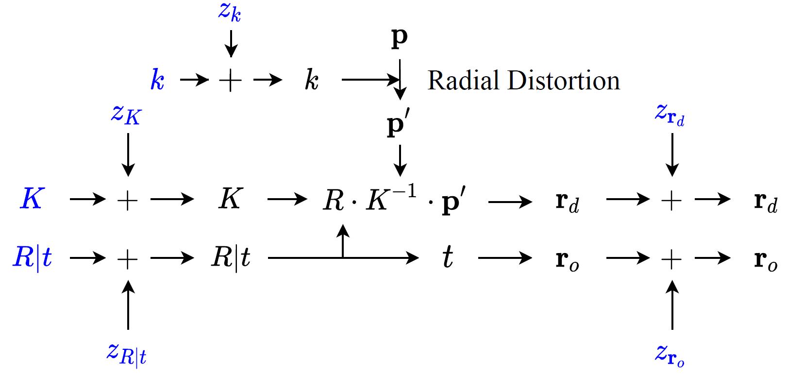 computational graph for rays