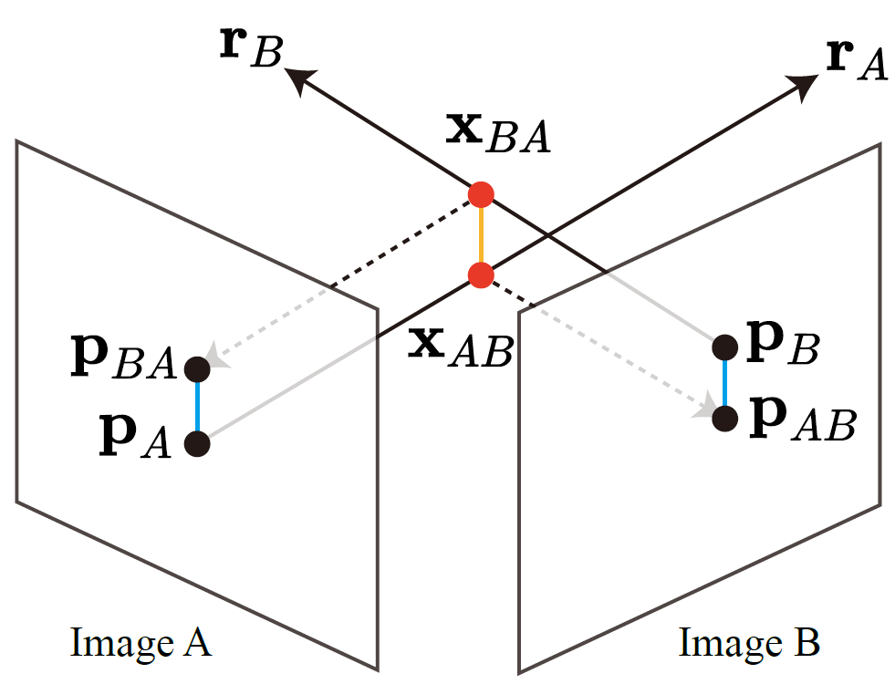 projected ray distance