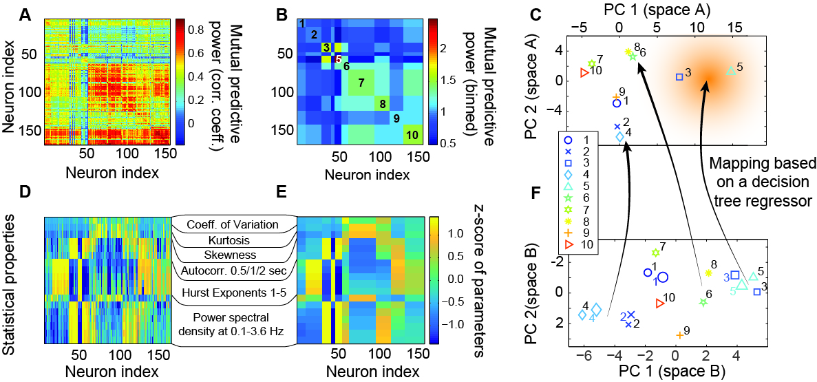 Predictive power of models fitted for single neurons