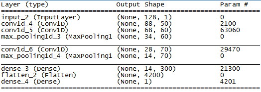 Table with main layers of the basic CNN in Keras
