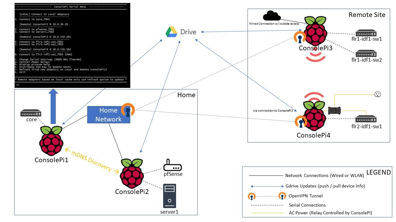 consolepi-menu image