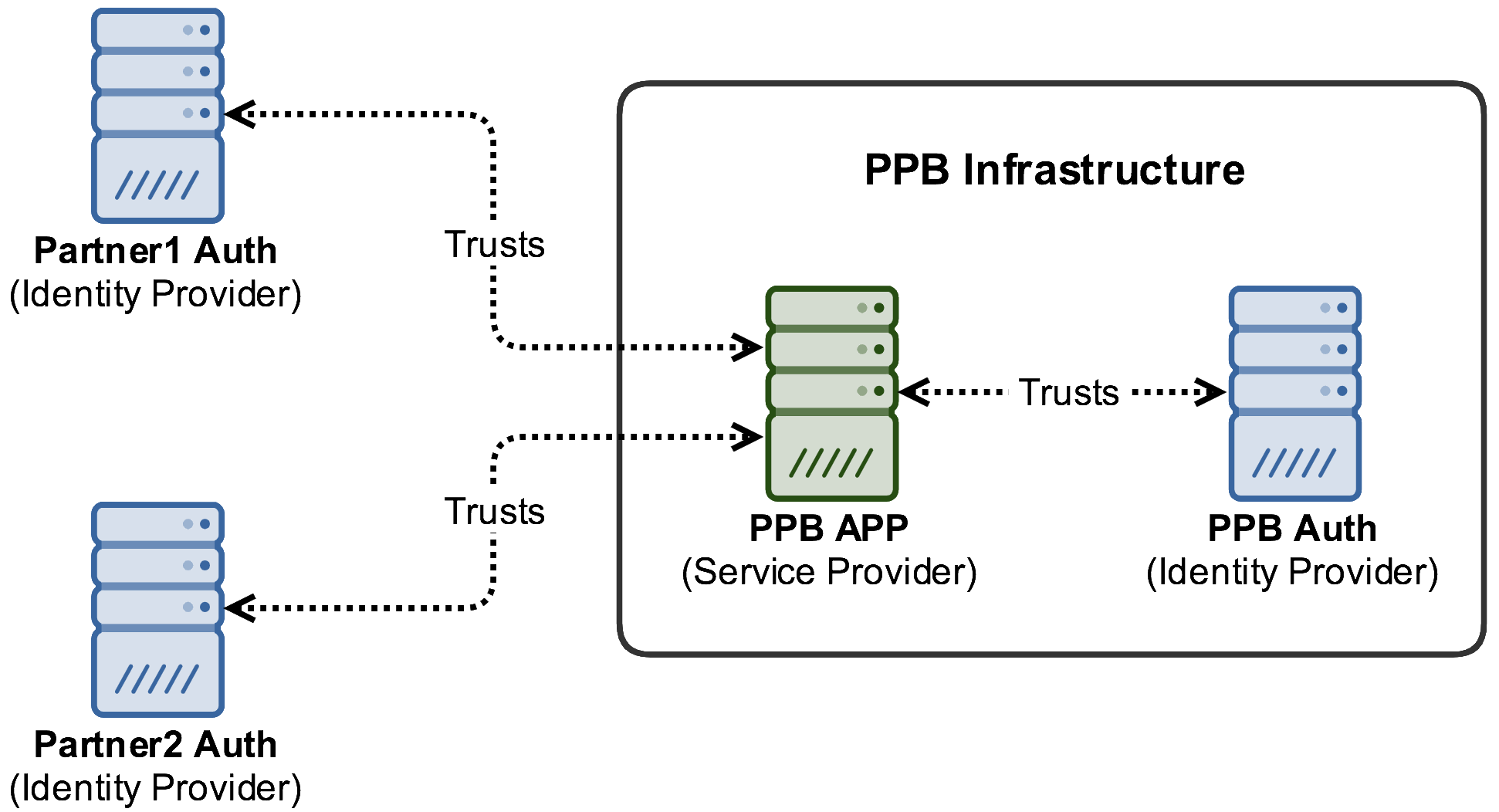 SAML 2.0 trust relationships of a PPB Web APP