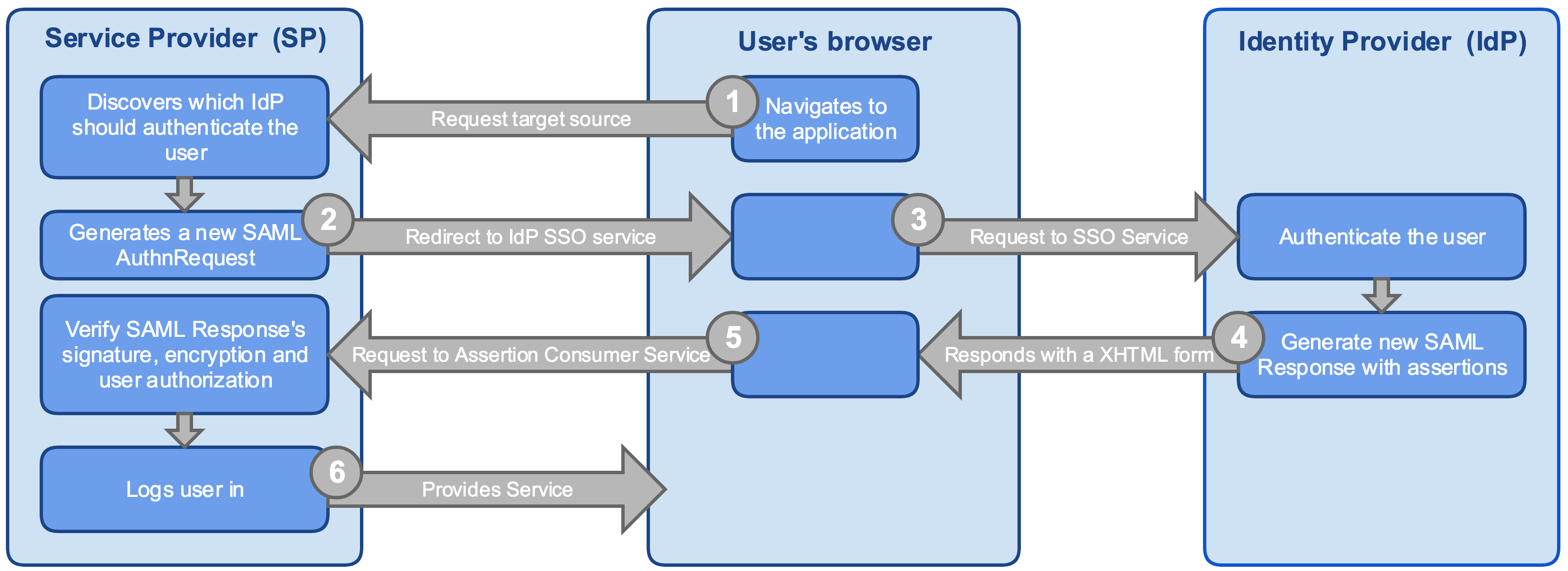 Web Browser SSO with HTTP Redirect binding