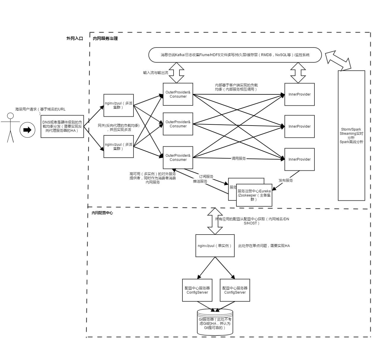 分布式服务架构图