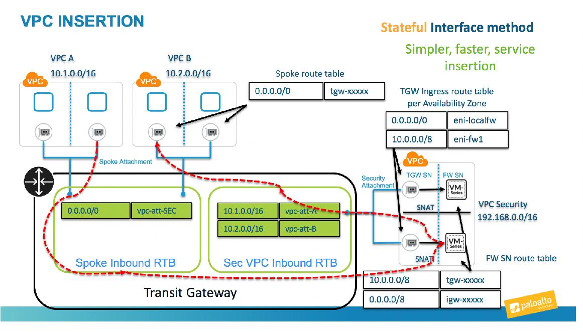 Transit Gateway Topology