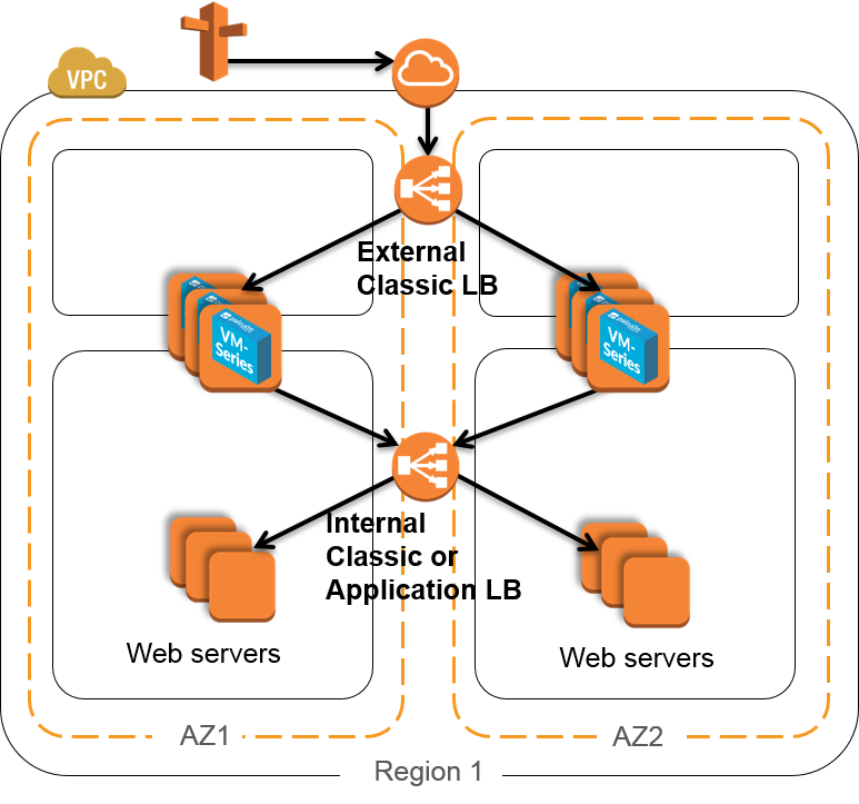 VM-Series on AWS Deployment Resources