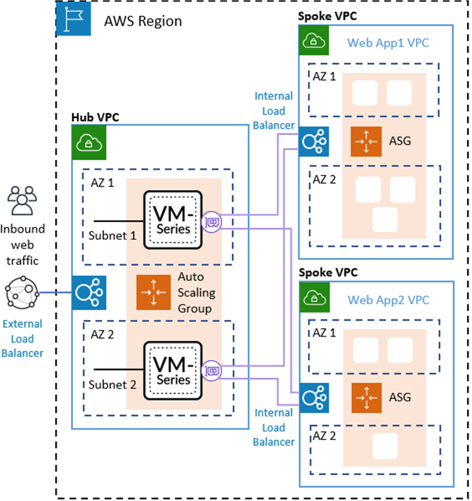 Topology for the Auto Scaling VM-Series Firewalls on AWS Version 2.1