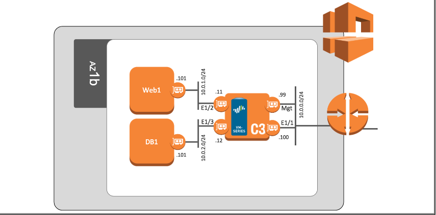 VM-Series on AWS Deployment Resources