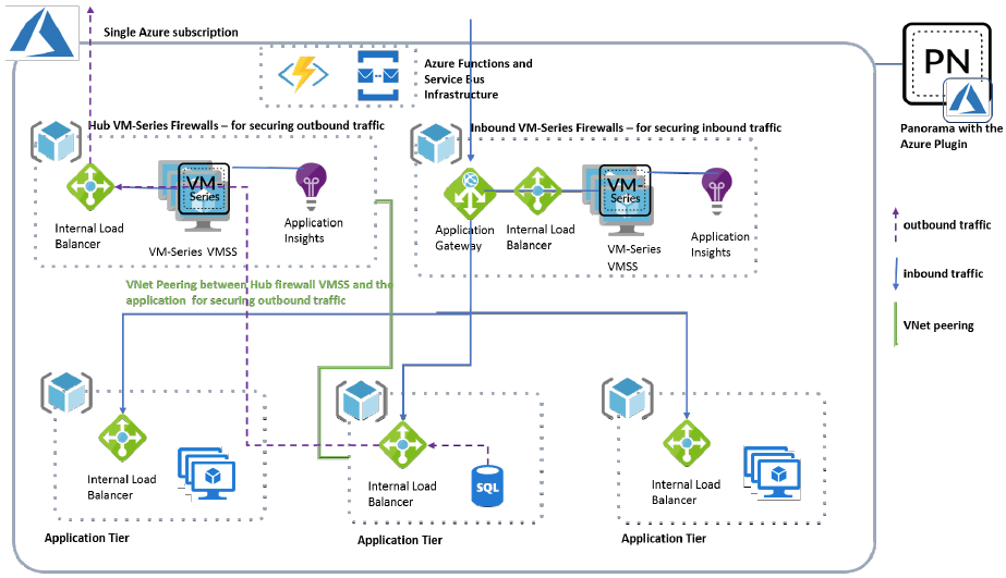 Topology for the Auto Scaling VM-Series Firewalls on Azure Version 1.0
