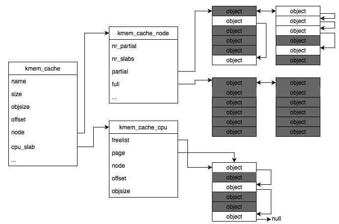 standard_layout