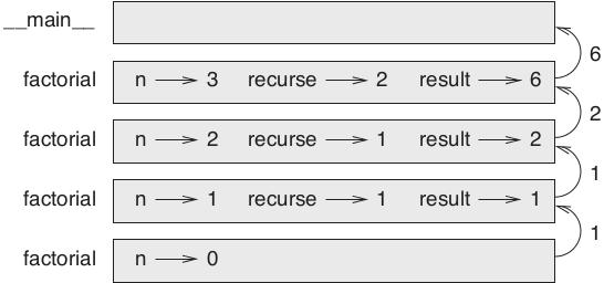 Figura 6.1 – Diagrama da pilha para factorial.