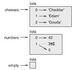 Figura 10.1 – Diagrama de estado de três listas.