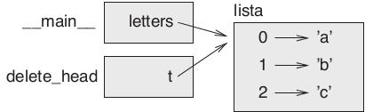 Figura 10.5 – Diagrama da pilha: `__main__` e `delete_head` compartilham referências à mesma lista.