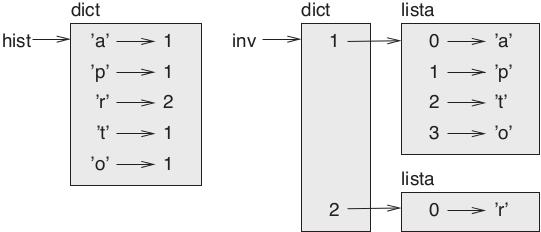 Figura 11.1 – Diagrama de estado de um dicionário e seu inverso.
