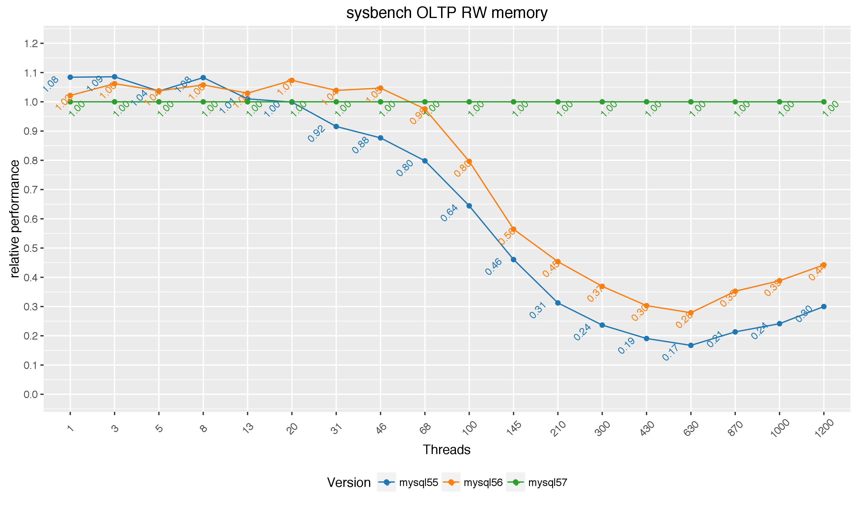 MySQL 5 7 read-write benchmarks – ORACLE数据库服务热线