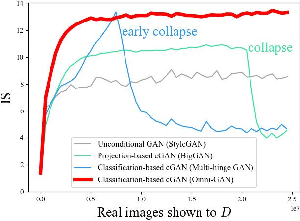 Omni-GAN: On the Secrets of cGANs and Beyond