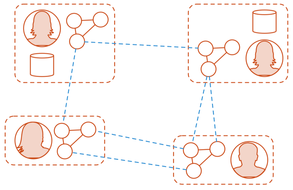 Sociograms: Rapid assembly of Social Machines