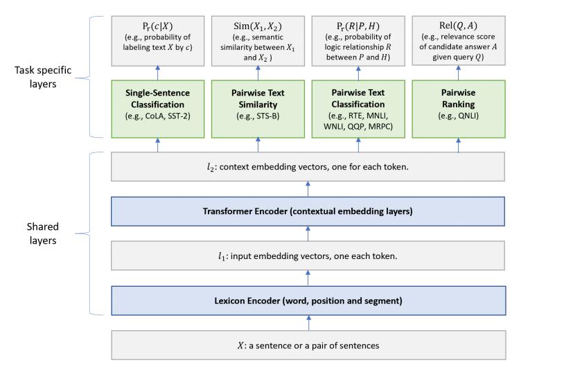 Transformer结构及其应用--GPT、BERT、MT-DNN、GPT-2 | Ph0en1x Notebook
